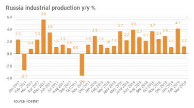 COMMENT: Russia: industrial output slows back to reality