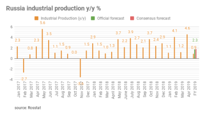 Russians industrial output slows sharply in May