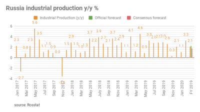 Russia's industrial production up 3.3% y/y in February, but zero if adjusted for leap-year effect