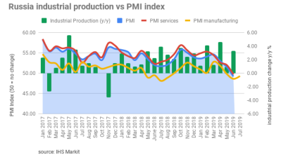 Russia's manufacturing PMI continued to contract in July, but moved closer to no-change mark
