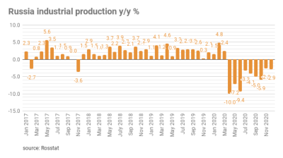 Russian industry falls by 2.9% y/y in 2020.