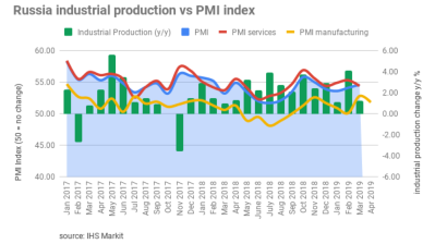 Russia's PMI remains in the black on rising new orders but slows from March