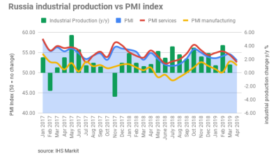 Russia's Services PMI eases notably in April, composite output down