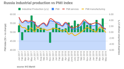 Russia's services PMI growth slows to a three-year low
