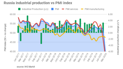 Russia Services PMI index crashes to a new all-time low of 37.1 in March