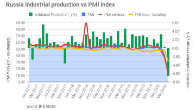 Russia's manufacturing PMI up slightly m/m in May, but contraction this year is significant