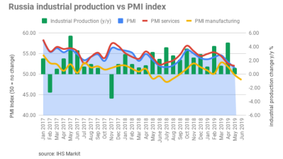 Russia's manufacturing PMI falls to lowest level in a year in June