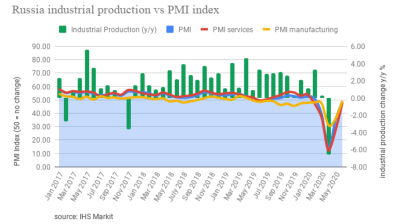 Russia Services PMI bounces back to 47.8 in June, up from 35.9 in May