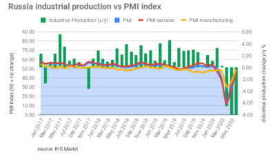Russian manufacturing PMI remains under pressure in July