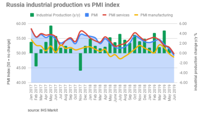 Lack of new business pulled down Russia's services and manufacturing PMIs in June