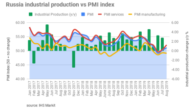 Russia's services PMI bounced back in August from just treading water in July