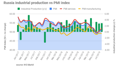 Russia's service sector PMI expansion compensates for crash of manufacturing activity in September