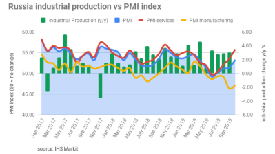 Russia's Service PMI posted a strong 55.8 in October, offsetting a slowdown in manufacturing