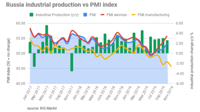 Russia's  Manufacturing PMI tumbles to 45.6 in November, worst result in a decade
