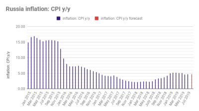 Russia's inflation continues to slow to 4.6% in July