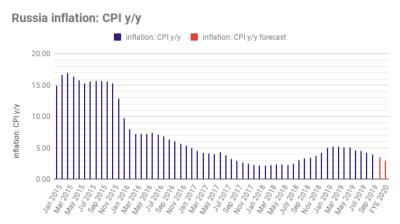 Russian inflation falls back to CBR's target 4% level