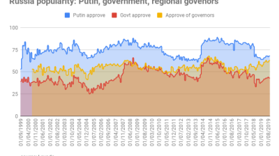 Popularity of Russian regional governors reaches all time high