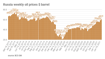 ING: Oil prices at $60, now what?