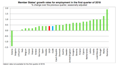 Romania reports highest quarterly employment growth in the EU in first quarter