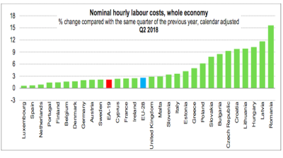 Romania's hourly labour cost rises fastest in the EU in second quarter