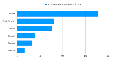 European patent applications from CEE states rise