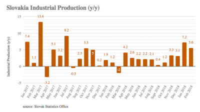 Slovakia's industrial and construction production up in February