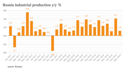 Russia's industrial output grew 1.2% on the year and 10.3% m/m in March