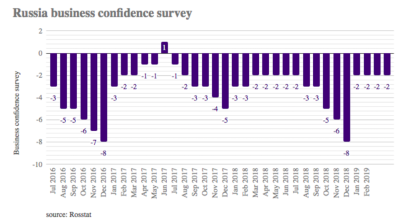 Russia's business confidence turns in another -2% result in April