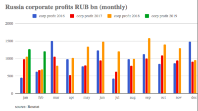 Russia's corporate profits rise strongly year-on-year in first months of 2019 but a boom is still a long way off