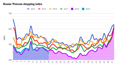 Russia's May Day holiday fails to lift the Watcom Shopping index