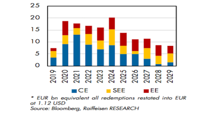 Central, Eastern and Southeast European sovereigns to return to debt markets on large scale in 2020, Raiffeisen says