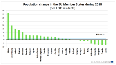 Fastest shrinking EU states are from Southeast Europe and the Baltics