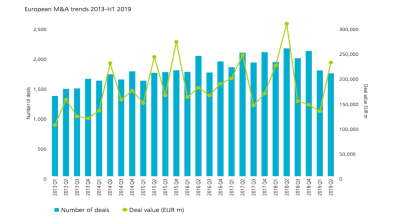 M&A deals decline in Central, Southeast and Eastern Europe in 1H19