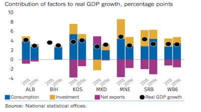 Growth already past its peak after Western Balkans' brief blossoming
