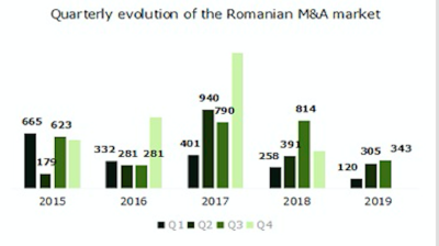 "Romania's ""solid"" M&A market to remain active says Deloitte"