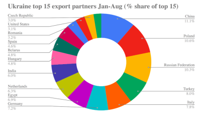 China overtakes Poland, Russia to become Ukraine's top trade partner in 8M19