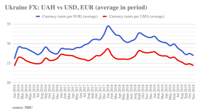 Soaring hryvnia value causing problems for Ukraine