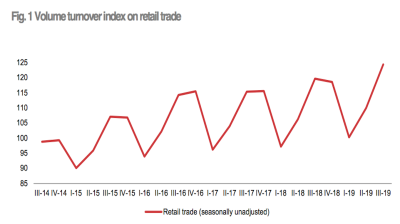 Albania's retail sales growth speeds up to 3.9% y/y in 3Q19