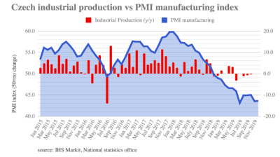 ING: Czech industrial production fell by more than expected in November as economy cools