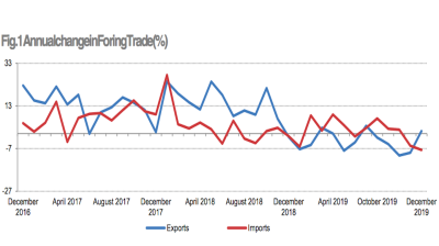 Albania's 2019 foreign trade gap widens 5.7% y/y