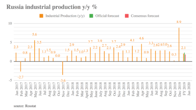 Russia's industrial output grew 2.1% on the year in 2019 and 8.9% on the month in December