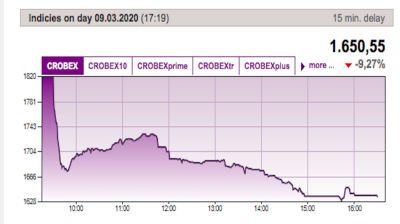 Croatia's CROBEX index slumps, trading temporarily suspended