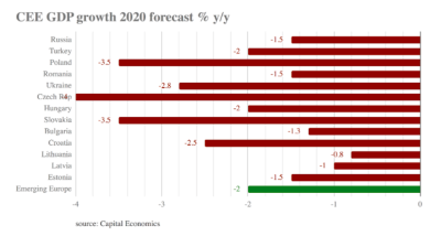 Capital Economics slashes CEE growth forecasts for 2020 to -2% y/y