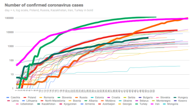 New daily coronavirus cases in Russia top 10,000 again, down to single figures in much of CEE