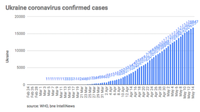 Ukraine's coronavirus epidemic reaches peak