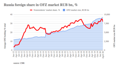 Russia's finance ministry places $2.4bn of OFZ bonds, 2020 sales tip over $14bn