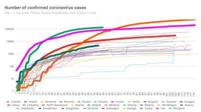 Restrictions come down again in emerging Europe as coronavirus cases surge