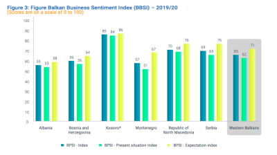 Balkan Business Sentiment Index reached historic high in 2019