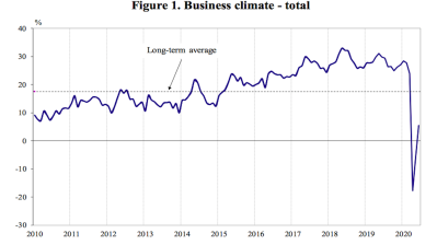 Bulgarian business climate indicator keeps rising in June