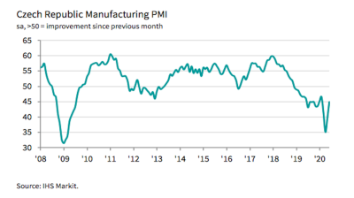Czech PMI slightly up in June but still under 50-point threshold